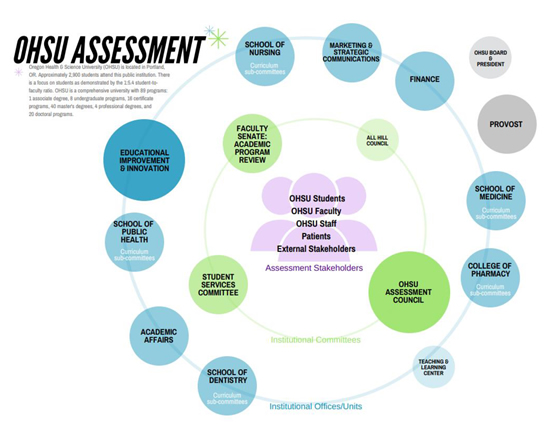 Assessment of Student Learning | OHSU
