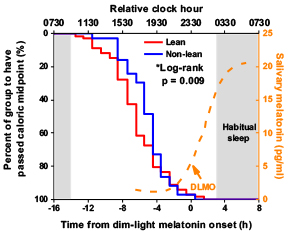 Non-lean individuals eat a higher percentage of their calories closer to the timing of their melatonin onset.