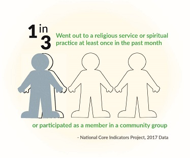 Data point visualization that 1 in 3 went out to a spiritual gathering or participated in a community group in the past month