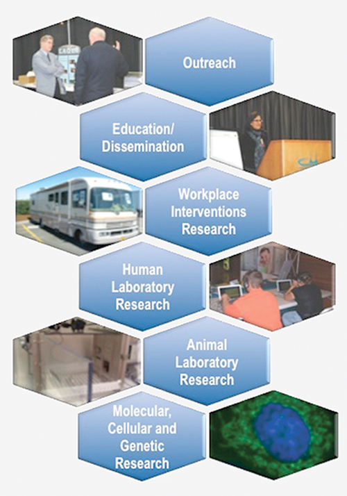 Research Program Areas at the Oregon Institute of Occupational Health Sciences, with pictures reflecting our program areas: Outreach, Education/Dissemination/ Workplace Interventions Research, Human Laboratory Research and Molecular, Cellular and Genetic Research.