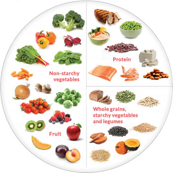 My Heart Healthy Plate - vegetables, protein, whole grains and fruit