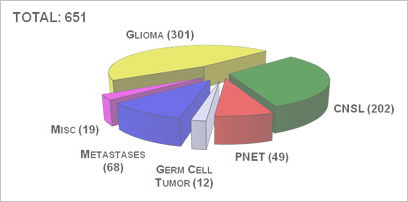 Image shows a 3D pie chart of the number of patients (by tumor type) treated with intra-arterial chemotherapy with or without blood-brain barrier disruption at OHSU from 1981 until 2009. A total of 651 patients were treated.