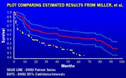 Image shows line graph of comparison of OHSU vs. Massachusetts general survival data on primary central nervous system (CNS) lymphoma.