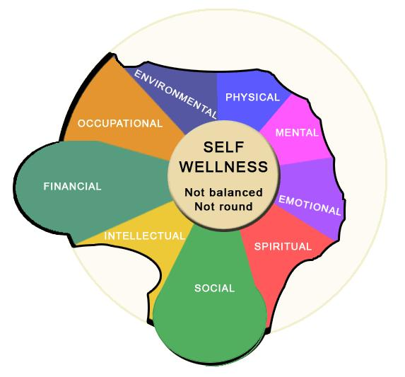 Multi-colored image of a wellness wheel that is not in balance and not round with wellness as the hub but having unequal sections representing differing amounts of spiritual, emotional, intellectual, occupational, environmental, physical, financial, mental, and social well-being making up the wheel.