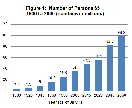 Graph showing number of persons 65 and older in the US