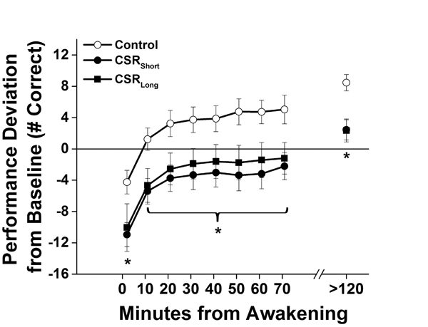 Performance after awakening under different sleep conditions throughout the forced desynchrony protocol.