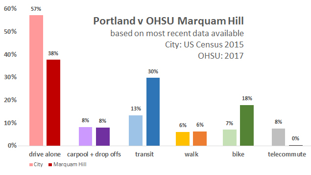 Portland v Marquam Hill transportation split