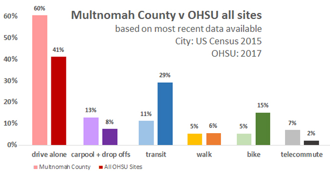 Multnomah v OHSU transportation stats
