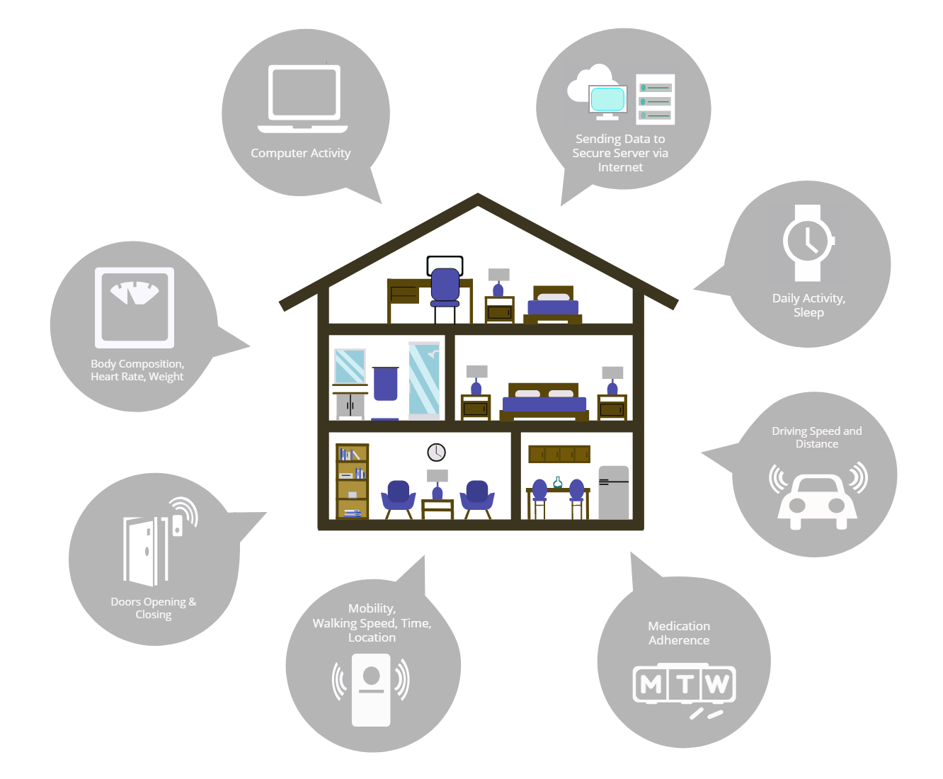 A graphic explaining how each sensor captures data about home-based activity in a Life Lab home