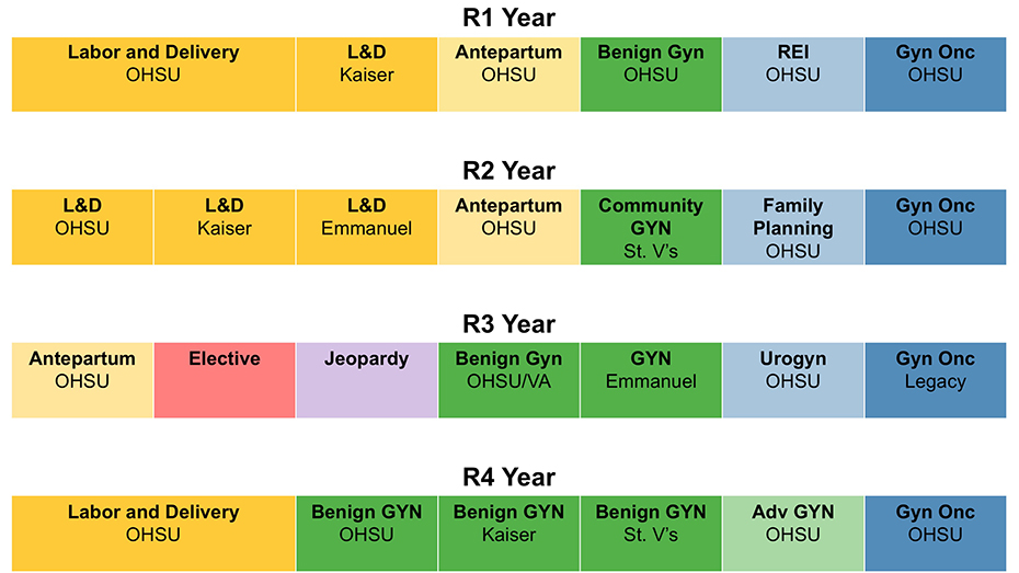 Graphic illustrating the clinical rotations offered by OHSU's OB/GYN Residency Program.