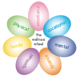 Representation of OHSU Wellness wheel downloadable PDF