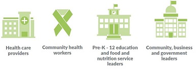 Infographics of four Nutrition Oregon Campaign sectors