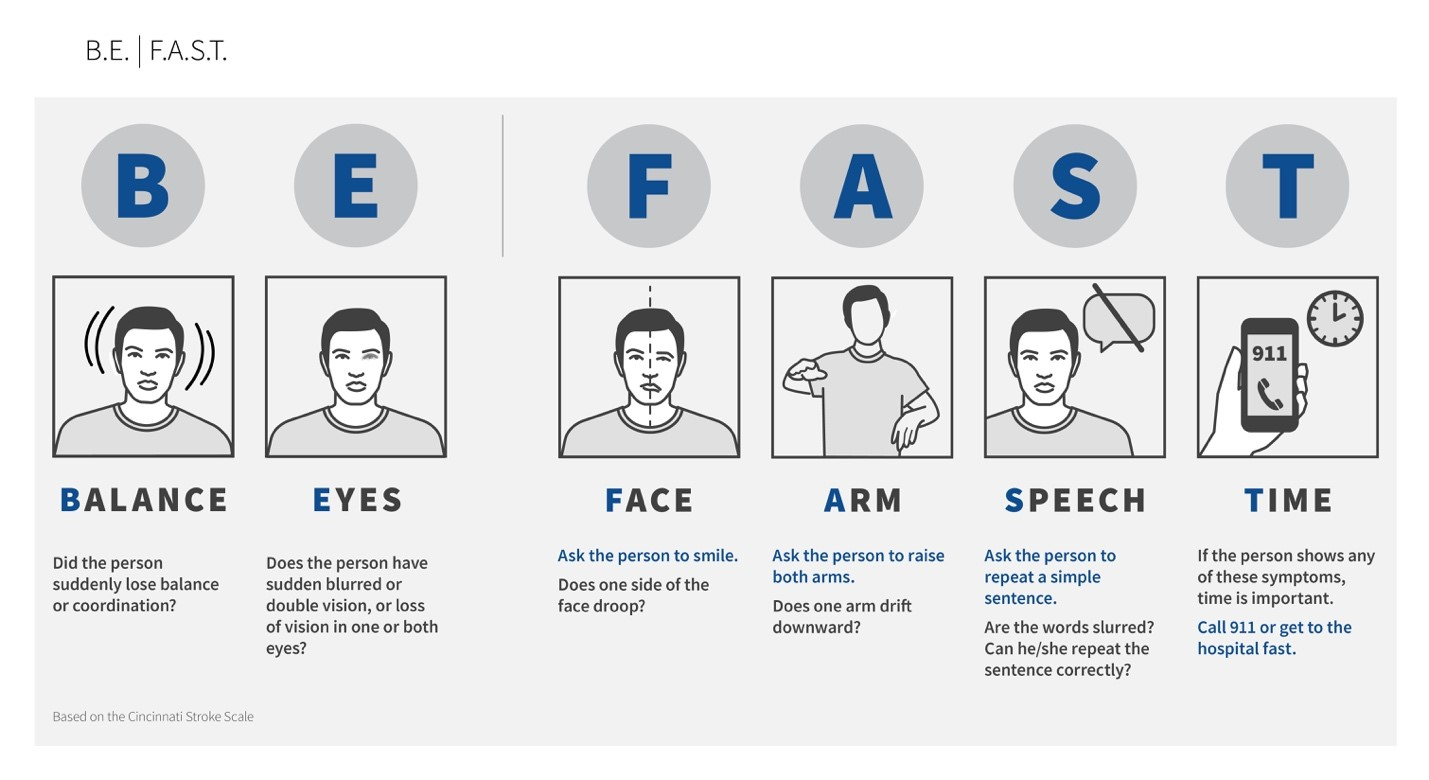 BE FAST responding to a stroke - watch for balance, eyes, face, arm, speech, and time