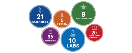 21 Scientists, 95 Grants, 5 Firsts, 10 Labs, 9 Breakthroughs, 20 Publications Annually