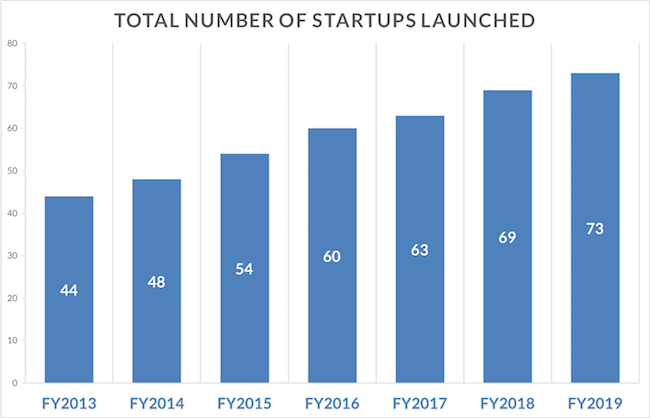 Total number of OHSU startup companies launched