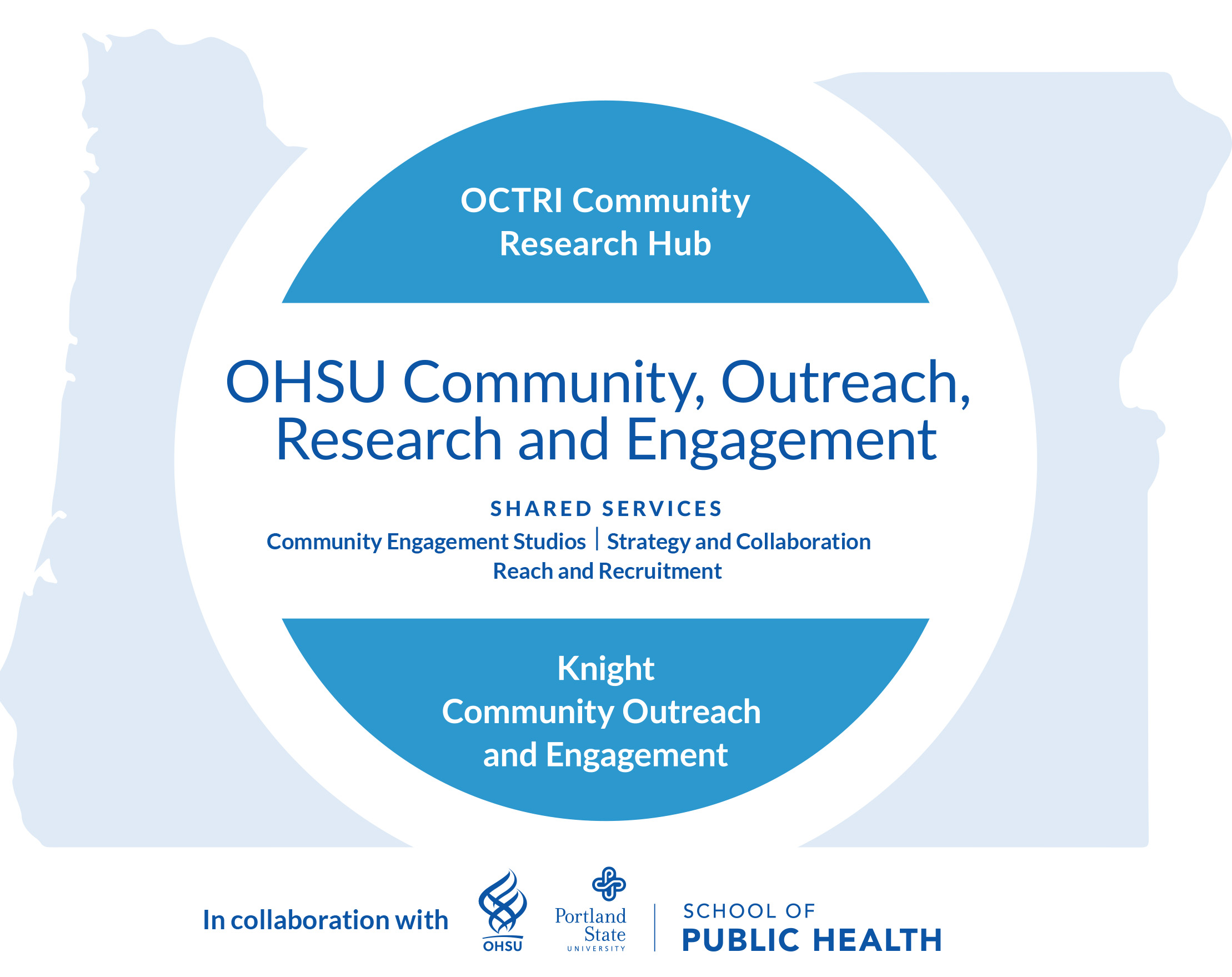 CORE logo showing shared services of OCTRI and Knight Community Outreach throughout Oregon