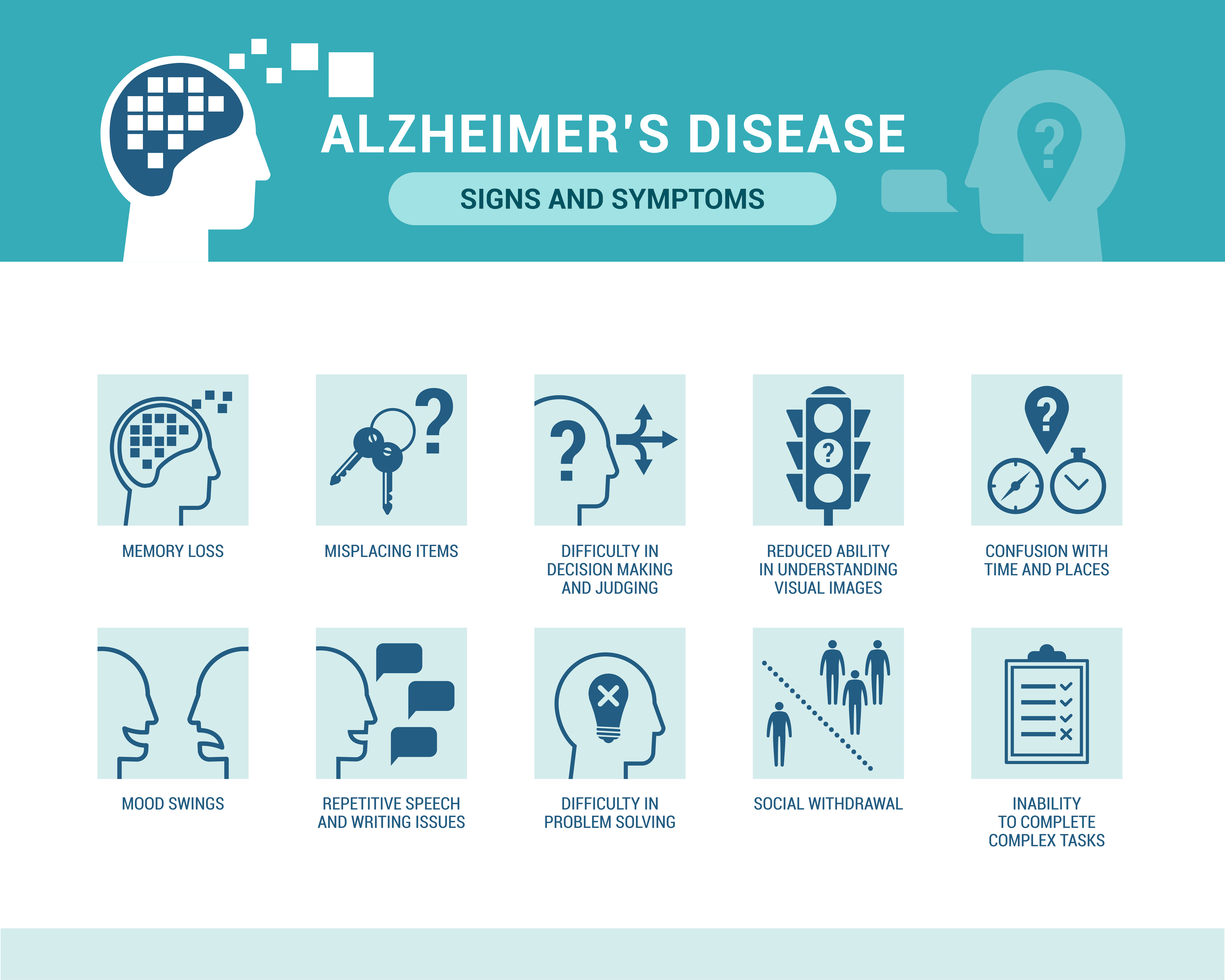 Graphic of Alzheimer's Disease Signs and Symptoms, including memory loss, difficulty in problem solving, and more