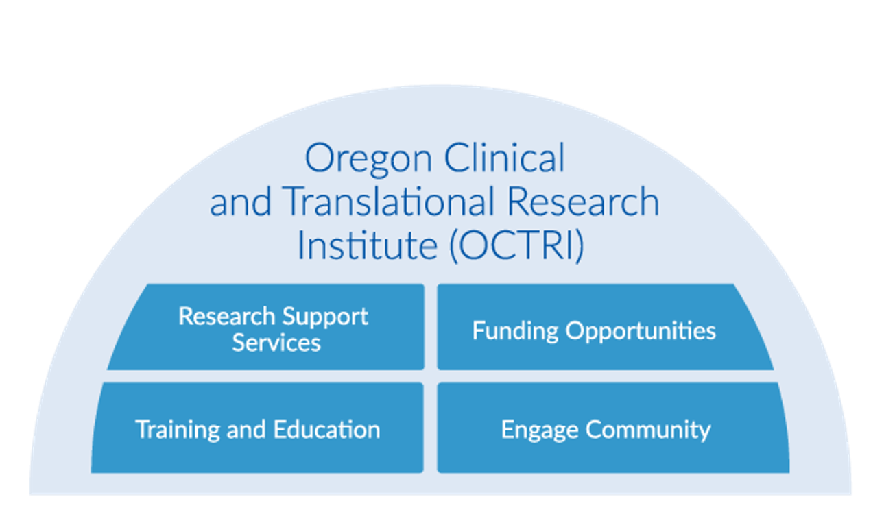 Diagram featuring OCTRI's major service lines, which include: research support services, funding opportunities, training and education, and engaging community.