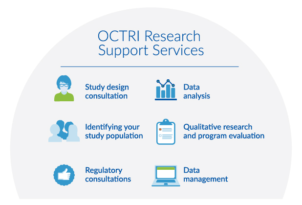 Diagram featuring OCTRI Research Support Services, which include: study design consultation, identifying your study population, regulatory consultations, data analysis, qualitative research and program evaluation, and data management.