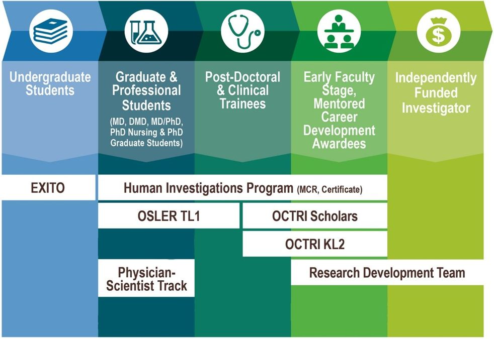 Diagram of OCTRI's training and education opportunities for undergrads, graduate and professional students, post doctoral trainees, early faculty, and independently funded investigator.  All training are covered in the text below on the web page.