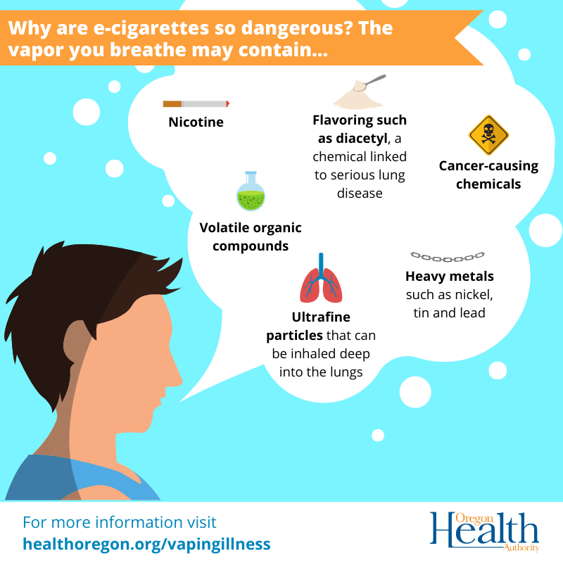 E-Cig vapor may contain nicotine, VOCs, heavy metals, carcinogens, flavoring and ultrafine particles