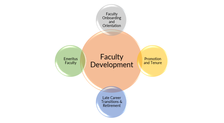 Venn diagram of faculty development showing overlap of onboarding, promotion and tenure, transitions and retirement, and emeritus faculty.