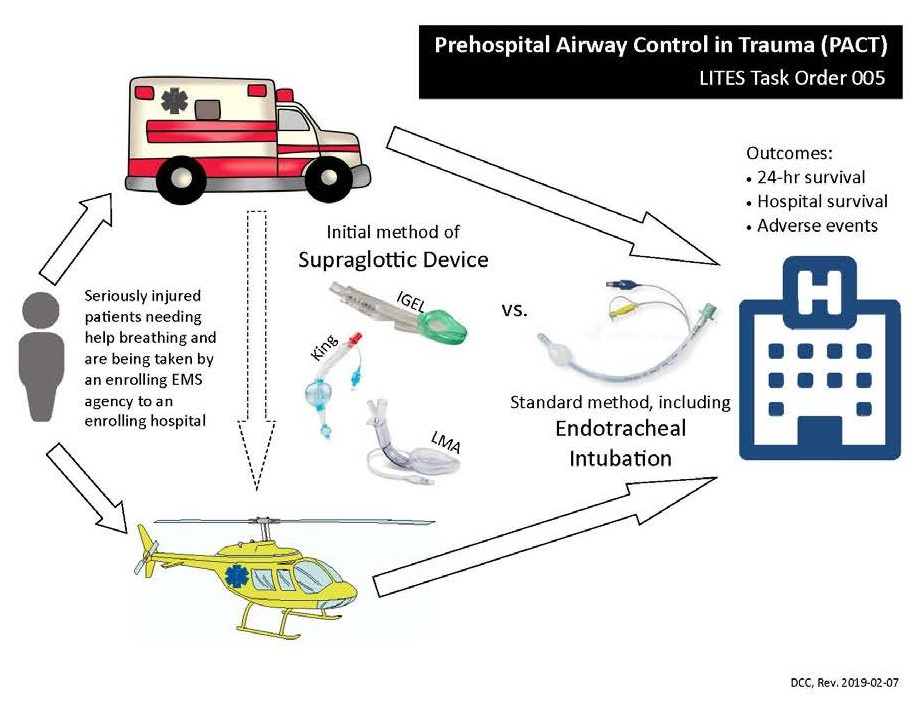 Prehospital Airway Control in Trauma flow diagram showing the patient route through EMS, placement of the supraglottic Device vs Intubation, their route to hospital, and outcome measures which include 24-hr survival, hospital discharge survival, and adverse events