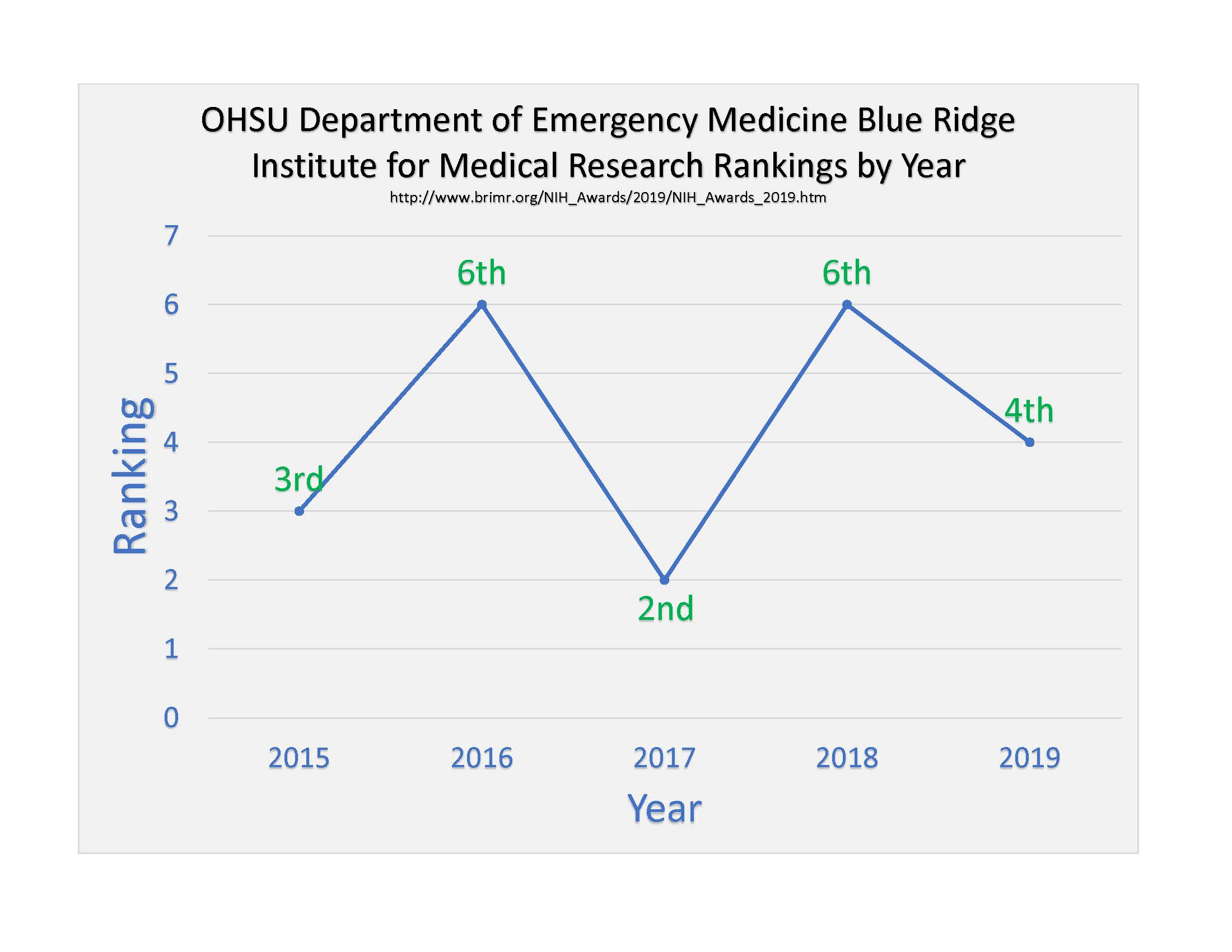 The OHSU Department of Emergency Medicine has ranked in the top 6 EM departments for the past 5 years. In 2019, they were ranked 4th.