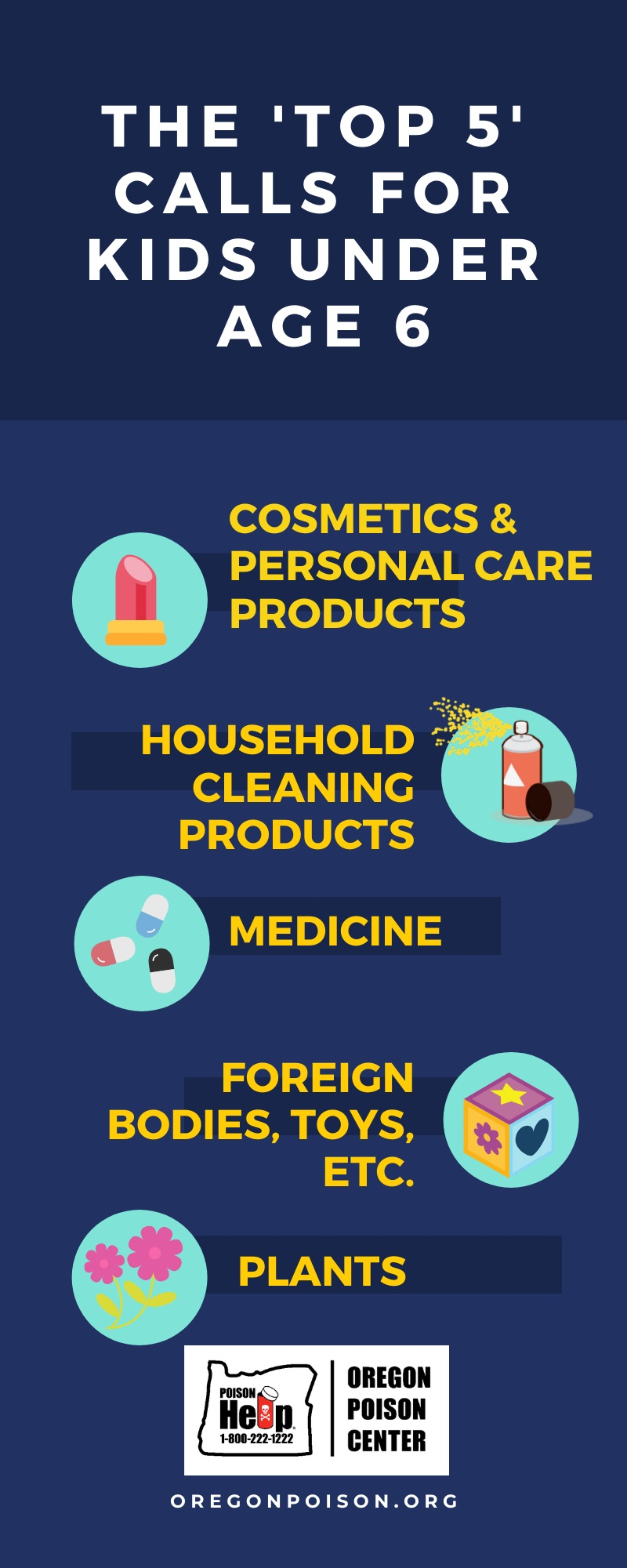 graphic images of the top 5 calls for kids under age 6 to the poison center including: cosmetics and personal care products, household cleaning products, medicine, foreign bodies/toys/etc., and plants