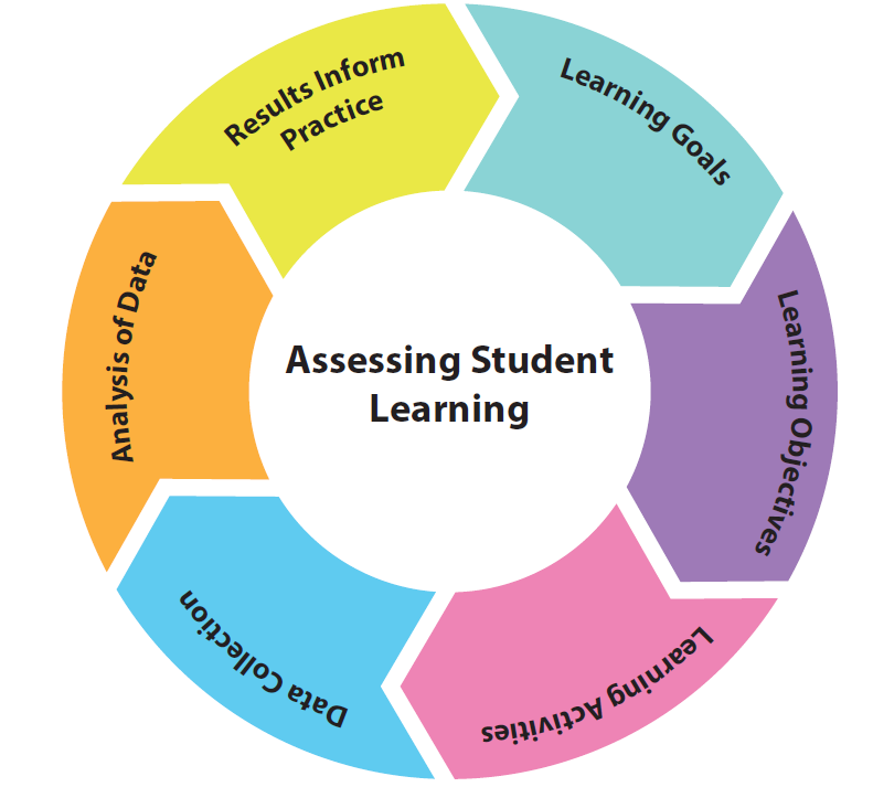 The cycle of assessing student learning