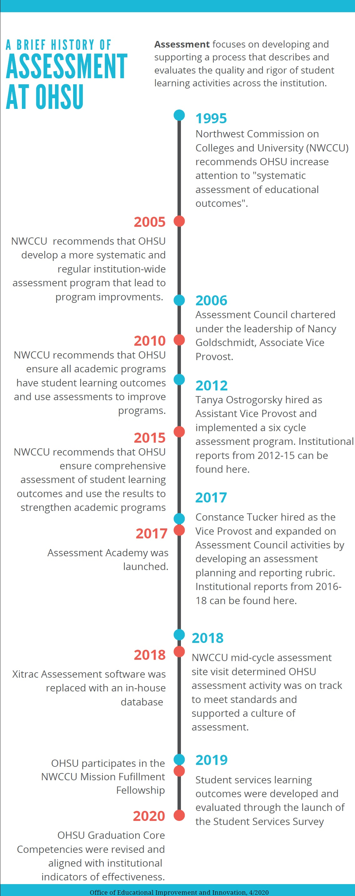 OHSU Academic Assessment History