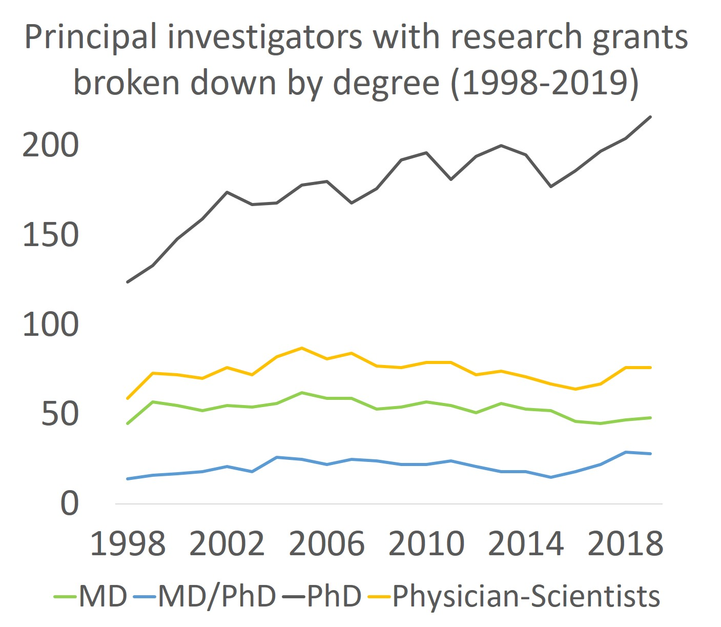 Graph showing the number of principal investigators at OHSU with research project grants broken down by degree from 1998-2019.