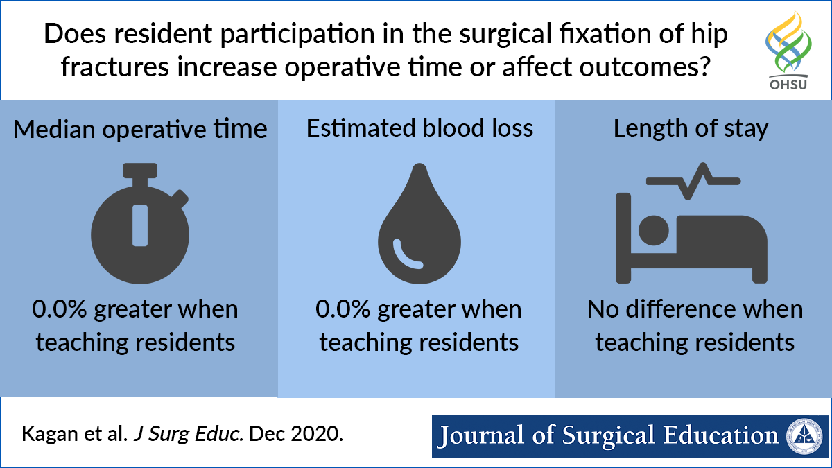 Visual abstract Does resident participation in the surgical fixation of hip fractures increase operative time or affect outcomes?